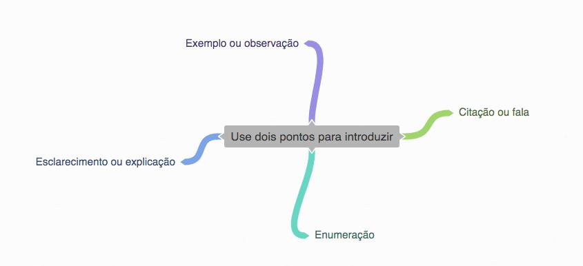 Mapa mental dois pontos