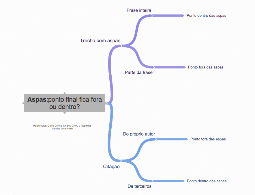 A imagem mostra um mapa mental de quando usar o ponto final dentro e fora das aspas.