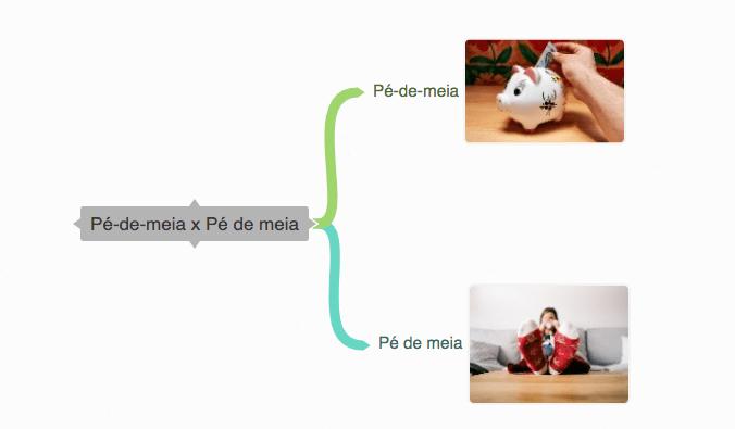 A imagem mostra um mapa mental sobre a diferença entre as expressões
