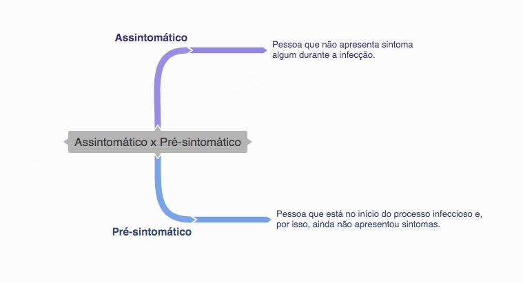 Mapa mental sobre a diferença entre assintomático e pré-sintomático.